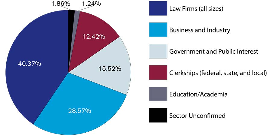 Class-of-2017-Employment-Outcomes-pie-chart